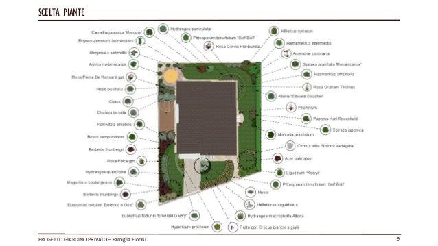 Recinzioni giardini privati u recinzioni with recinzioni - Progetto giardino privato ...
