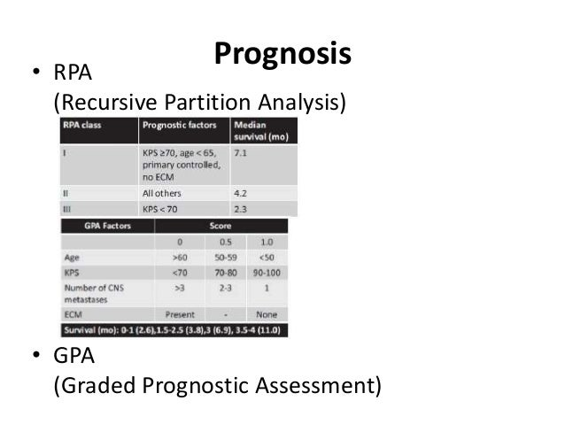 • RPA (Recursive Partition Analysis) • GPA (Graded Prognostic Assessment) Prognosis