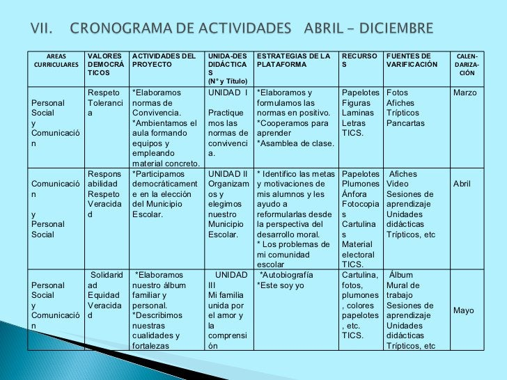 AREAS CURRICULARES VALORES DEMOCRÁTICOS ACTIVIDADES DEL PROYECTO UNIDA-DES DIDÁCTICAS (N° y Título) ESTRATEGIAS DE LA PLAT...