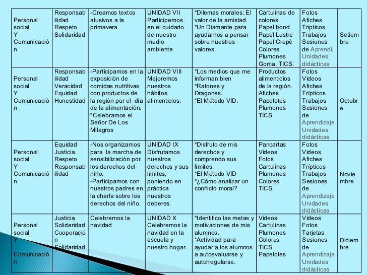 Personal social Y Comunicación Responsabilidad Respeto Solidaridad -Creamos textos alusivos a la primavera. UNIDAD VII Par...