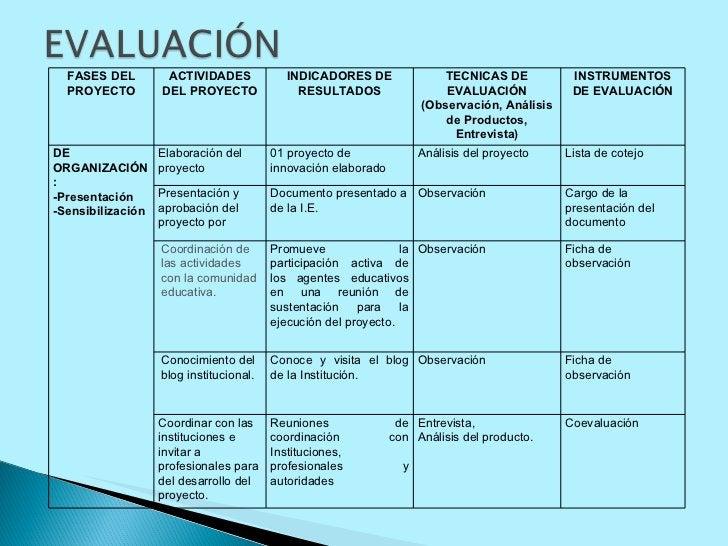 FASES DEL PROYECTO ACTIVIDADES DEL PROYECTO INDICADORES DE RESULTADOS TECNICAS DE EVALUACIÓN (Observación, Análisis de Pro...