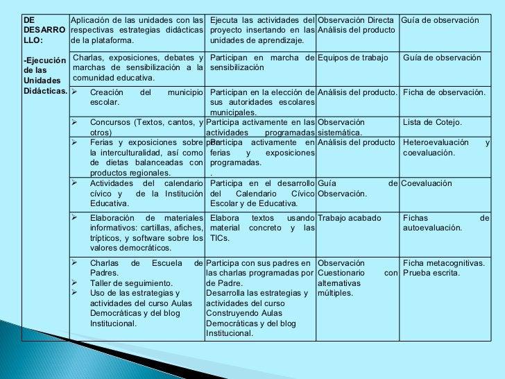 DE DESARROLLO: -Ejecución de las Unidades Didácticas. Aplicación de las unidades con las respectivas estrategias didáctica...