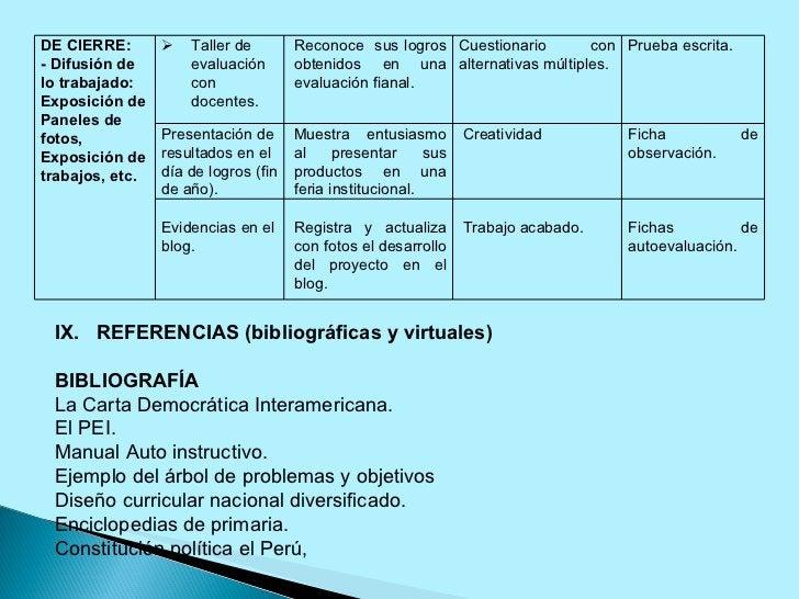 IX.  REFERENCIAS (bibliográficas y virtuales)  BIBLIOGRAFÍA La Carta Democrática Interamericana. El PEI. Manual Auto inst...