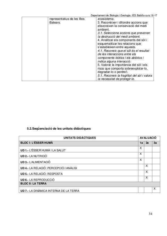 P A G E  * A r Departament de Biologia i Geologia. IES Balàfia curs 16-17 34 representatius de les Illes Balears. ecosiste...
