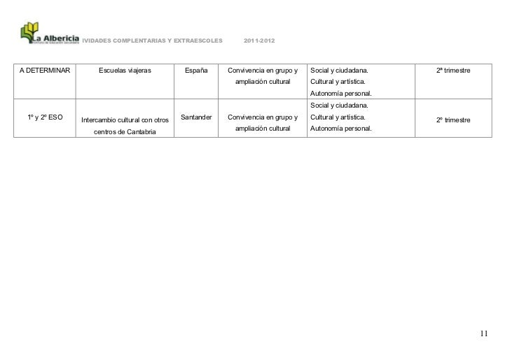 ACTIVIDADES COMPLENTARIAS Y EXTRAESCOLES             2011-2012A DETERMINAR            Escuelas viajeras           España  ...