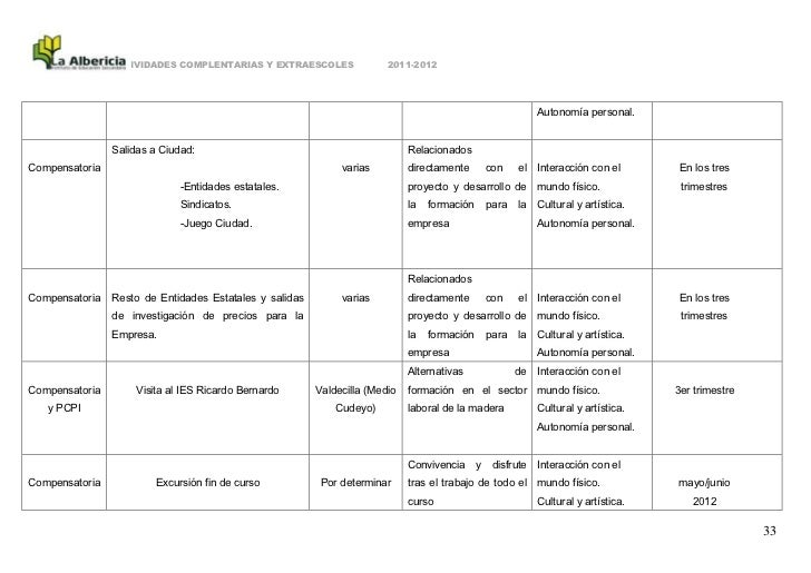ACTIVIDADES COMPLENTARIAS Y EXTRAESCOLES                2011-2012                                                         ...