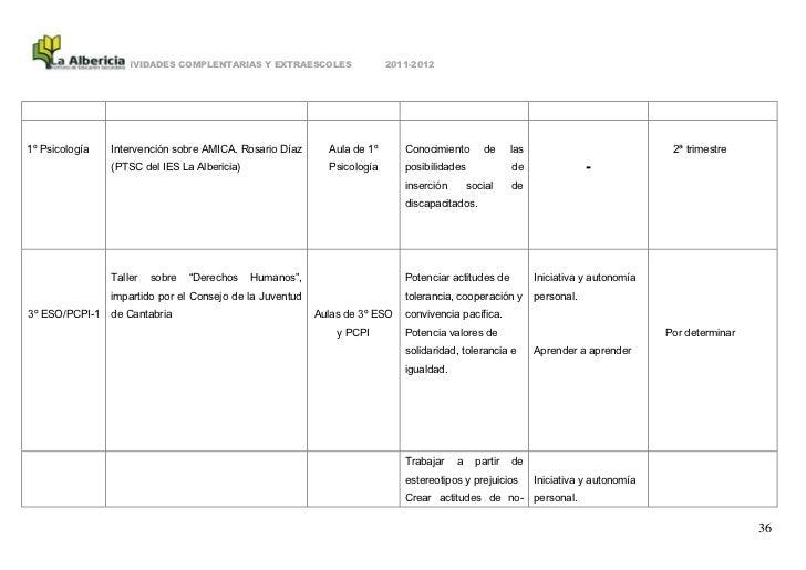 ACTIVIDADES COMPLENTARIAS Y EXTRAESCOLES                 2011-20121º Psicología   Intervención sobre AMICA. Rosario Díaz  ...