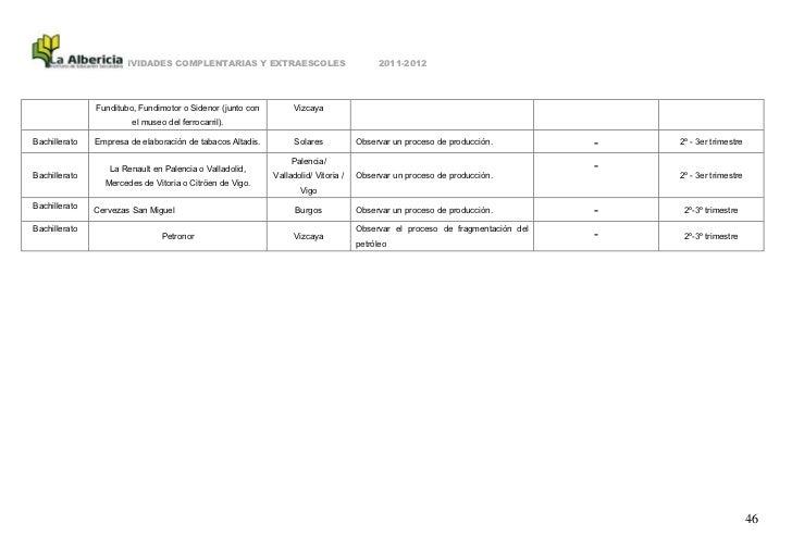 ACTIVIDADES COMPLENTARIAS Y EXTRAESCOLES                                2011-2012               Funditubo, Fundimotor o Si...