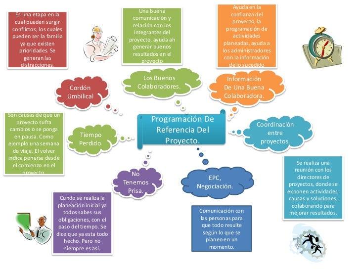 Ayuda en la confianza del proyecto, la programación de actividades  planeadas, ayuda a los administradores con la informac...