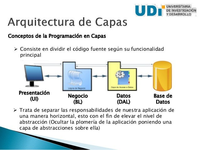 Programaci n i 2 arquitectura de capas for Arquitectura de capas software