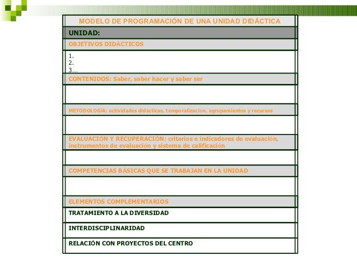 MODELO DE PROGRAMACIÓN DE UNA UNIDAD DIDÁCTICA UNIDAD: OBJETIVOS DID Á CTICOS 1. 2. 3 …  CONTENIDOS: Saber, saber hacer y...