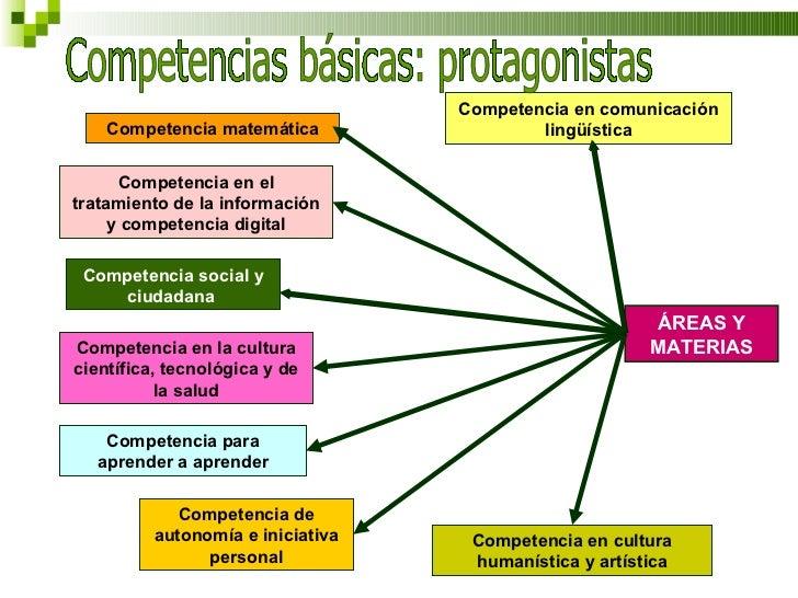 Competencia en la cultura científica, tecnológica y de la salud Competencia social y ciudadana  Competencia matemática Com...
