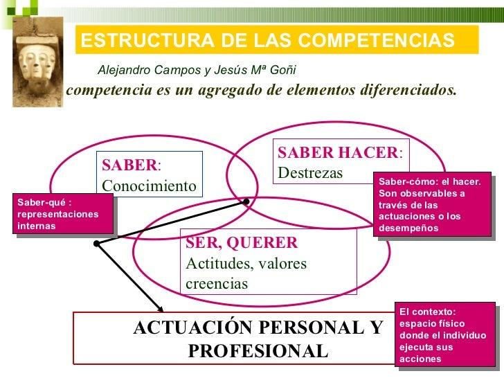 La competencia es un agregado de elementos diferenciados. ACTUACIÓN PERSONAL Y PROFESIONAL SABER : Conocimiento Saber-qué ...