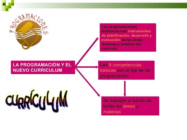 LA PROGRAMACIÓN Y EL NUEVO CURRICULUM Las programaciones didácticas son  instrumentos de planificación, desarrollo y   eva...