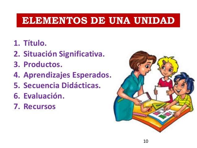 ELEMENTOS DE UNA UNIDAD 1. Título. 2. Situación Significativa. 3. Productos. 4. Aprendizajes Esperados. 5. Secuencia Didác...