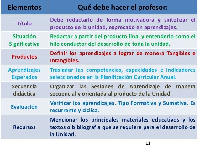 11 Elementos Qué debe hacer el profesor: Título Debe redactarlo de forma motivadora y sintetizar el producto de la unidad,...