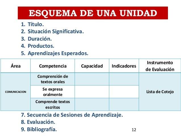 ESQUEMA DE UNA UNIDAD Área Competencia Capacidad Indicadores Instrumento de Evaluación COMUNICACION Comprensión de textos ...