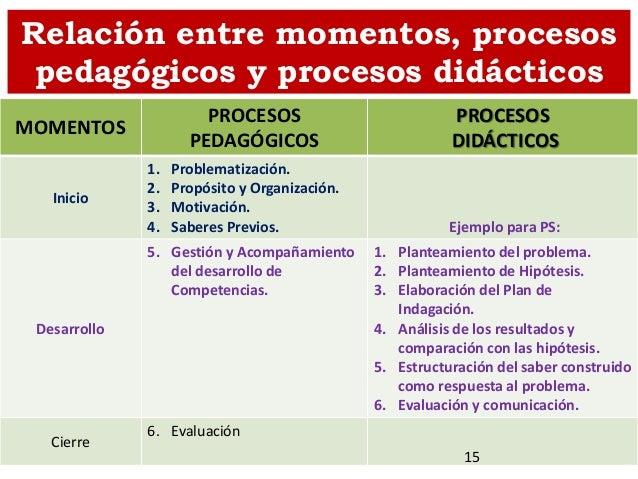 Relación entre momentos, procesos pedagógicos y procesos didácticos MOMENTOS PROCESOS PEDAGÓGICOS PROCESOS DIDÁCTICOS Inic...