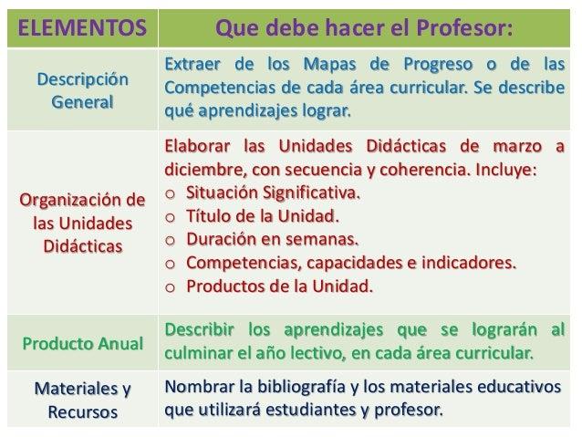 7 ELEMENTOS Que debe hacer el Profesor: Descripción General Extraer de los Mapas de Progreso o de las Competencias de cada...