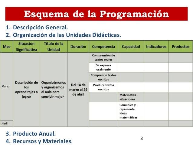 Esquema de la Programación Anual1. Descripción General. 2. Organización de las Unidades Didácticas. 3. Producto Anual. 4. ...
