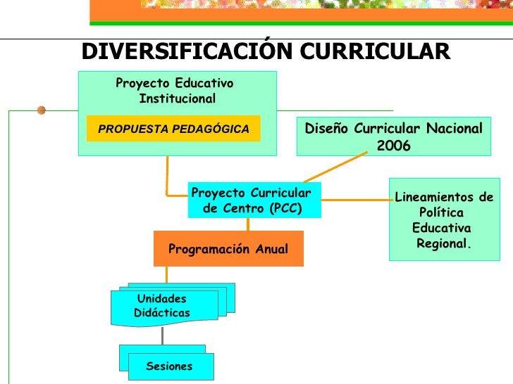 Programación Anual Proyecto Curricular  de Centro (PCC)   Proyecto  Educativo   Institucional Diseño Curricular Nacional 2...