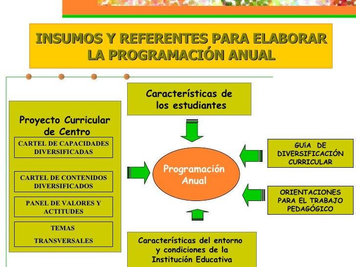 Programación  Anual  INSUMOS Y REFERENTES PARA ELABORAR LA PROGRAMACIÓN ANUAL Características de los estudiantes Caracterí...