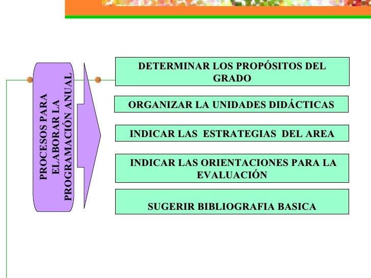DETERMINAR LOS PROPÓSITOS DEL GRADO ORGANIZAR LA UNIDADES DIDÁCTICAS INDICAR LAS  ESTRATEGIAS  DEL AREA INDICAR LAS ORIENT...