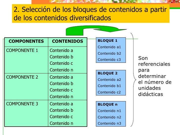 2. Selección de los bloques de contenidos a partir de los contenidos diversificados Son referenciales para determinar el n...