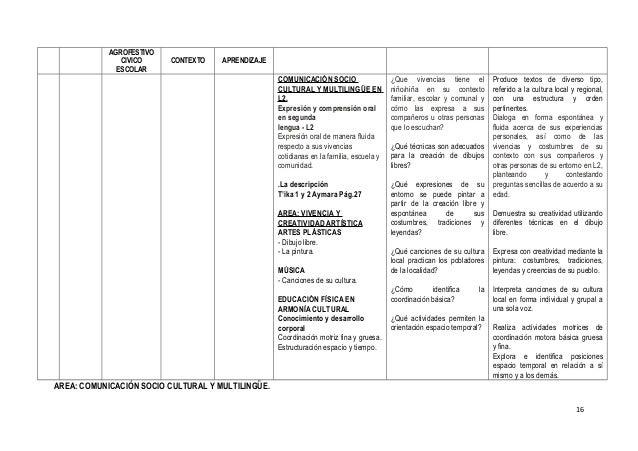 AGROFESTIVO CIVICO ESCOLAR CONTEXTO APRENDIZAJE COMUNICACIÓN SOCIO CULTURAL Y MULTILINGÜE EN L2. Expresión y comprensión o...