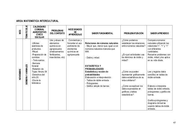 AREA: MATEMÁTICA INTERCULTURALMES EJETEMATICO CALENDARIO COMUNAL AGROFESTIVO CIVICO ESCOLAR PROBLEMAS DEL CONTEXTO NECESID...