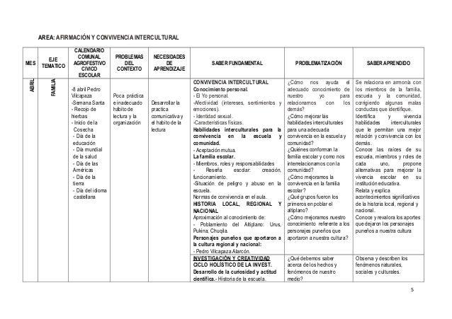 AREA: AFIRMACIÓN Y CONVIVENCIA INTERCULTURAL MES EJE TEMATICO CALENDARIO COMUNAL AGROFESTIVO CIVICO ESCOLAR PROBLEMAS DEL ...