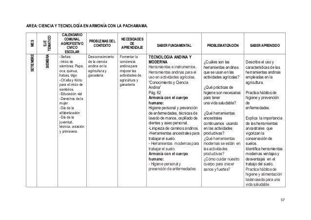 AREA: CIENCIA Y TECNOLOGÍA EN ARMONÍA CON LA PACHAMAMA. MES EJE TEMATICO CALENDARIO COMUNAL AGROFESTIVO CIVICO ESCOLAR PRO...