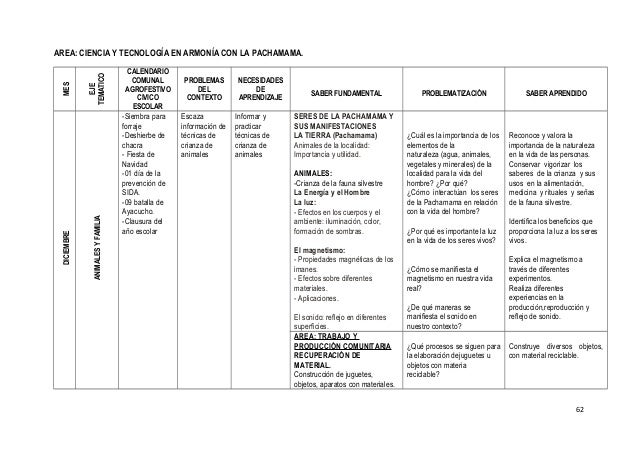 Programacion anual iii ciclo pcr 2014
