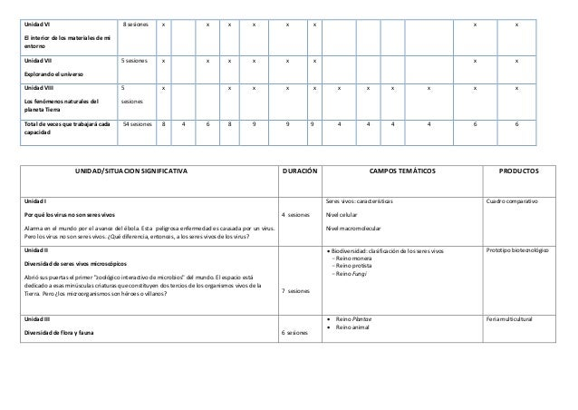 Programacion   Curricular  Anual de CTA  1º ccesa1156 Slide 3
