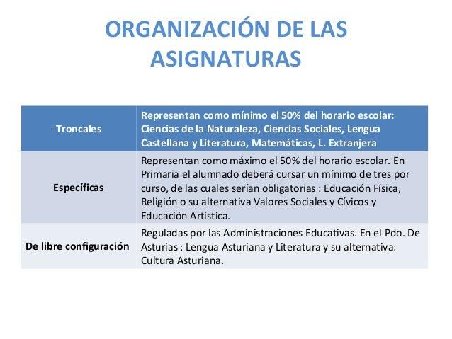 ORGANIZACIÓN DE LAS ASIGNATURAS Troncales Representan como mínimo el 50% del horario escolar: Ciencias de la Naturaleza, C...