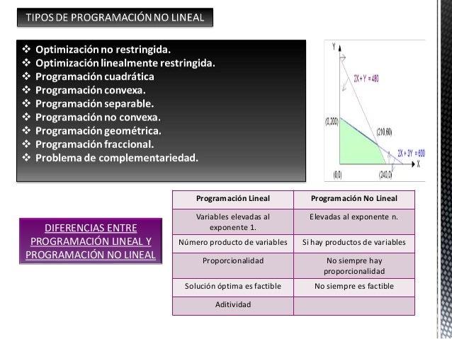 Programación Lineal Programación No Lineal Variables elevadas al exponente 1. Elevadas al exponente n. Número producto de ...