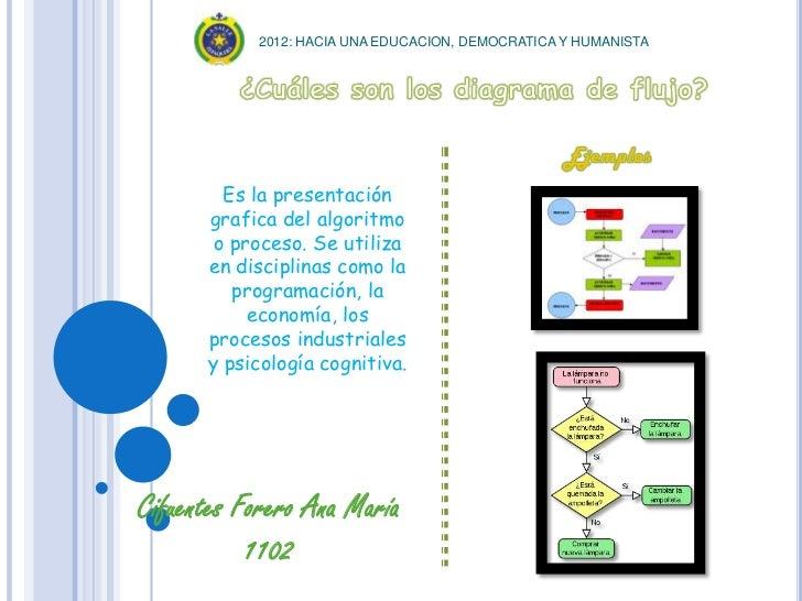 2012: HACIA UNA EDUCACION, DEMOCRATICA Y HUMANISTA        Es la presentación      grafica del algoritmo       o proceso. S...