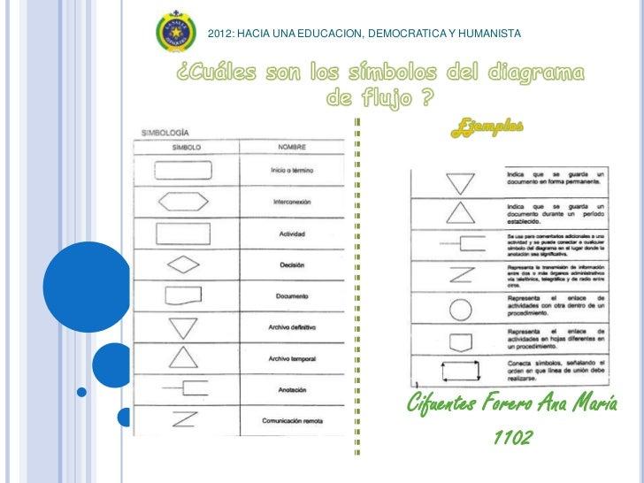2012: HACIA UNA EDUCACION, DEMOCRATICA Y HUMANISTA                               Cifuentes Forero Ana María               ...