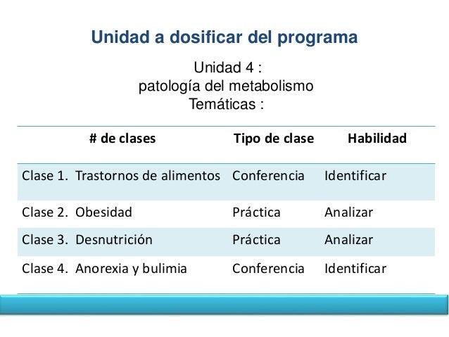 Unidad a dosificar del programa  Unidad 4 :  patología del metabolismo  Temáticas :  # de clases Tipo de clase Habilidad  ...