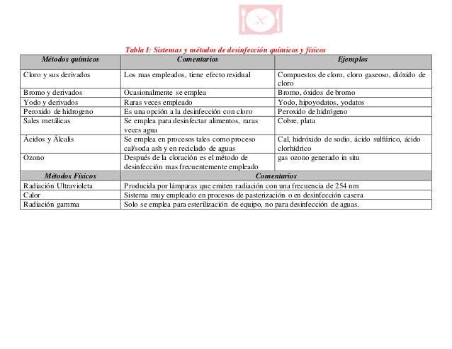Programa de limpieza y desinfecci n for Programa de limpieza y desinfeccion de una cocina