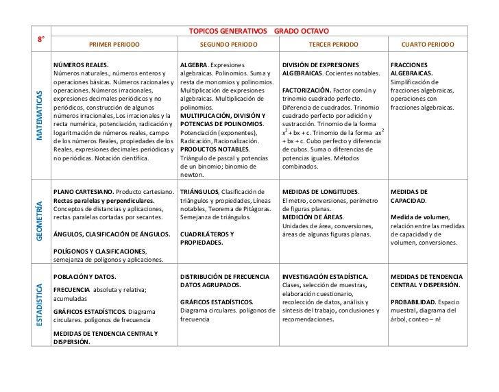 8°TOPICOS GENERATIVOS    GRADO OCTAVOPRIMER PERIODOSEGUNDO PERIODOTERCER PERIODOCUARTO PERIODOMATEMATICASNÚMEROS REALES. N...