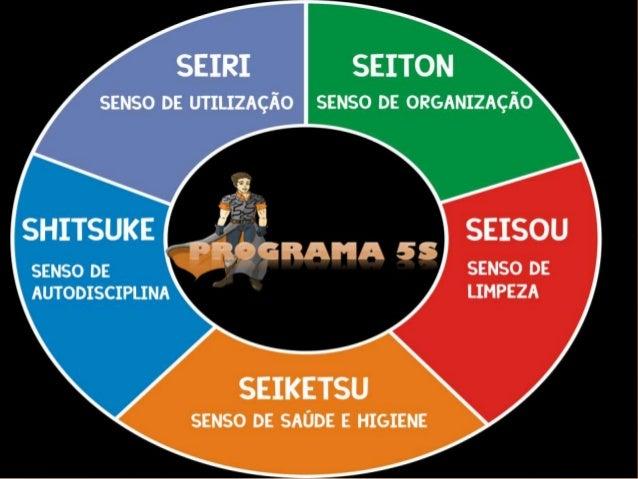   O Programa 5S é uma filosofia que, através da organização do local de trabalho e melhoria dos hábitos das pessoas, vis...