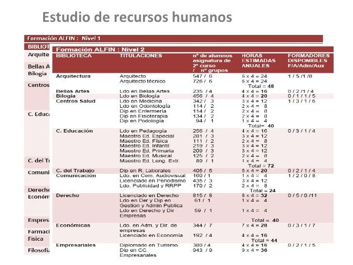 Programas ALFIN en la BUS (Biblioteca Universidad Sevilla): un modelo…