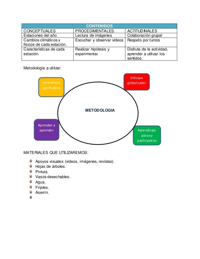 CONTENIDOS CONCEPTUALES PROCEDIMENTALES ACTITUDINALES Estaciones del año Lectura de imágenes Colaboración grupal Cambios c...