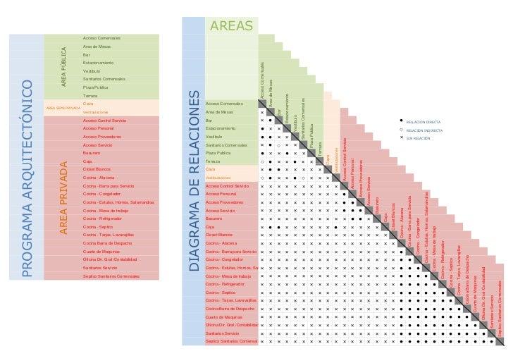 Programa arquitectonico y diagrama de relaciones for Programa arquitectonico