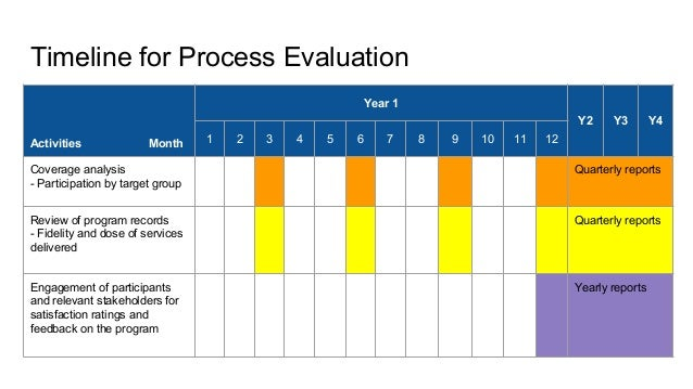 program design and timeline and program evaluation Step 3 consider your budget and timeline  evaluation showcases your  achievements and helps to make your program better  step-by-step through the  process of designing an evaluation so you can assess whether your project or  program.