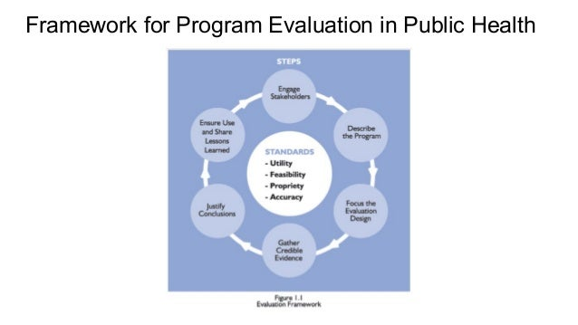 evaluation of public health agenda in community obesity Communities creating healthy environments to combat obesity: preliminary evaluation findings from two case studies  community development and public health.