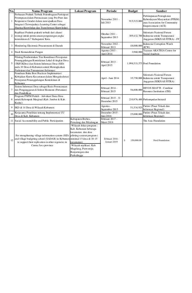 No. Nama Program Lokasi Program Periode Budget Sumber 1 Perluasan Praktek Terbaik Pelembagaan Partisipasi Perempuan dalam ...