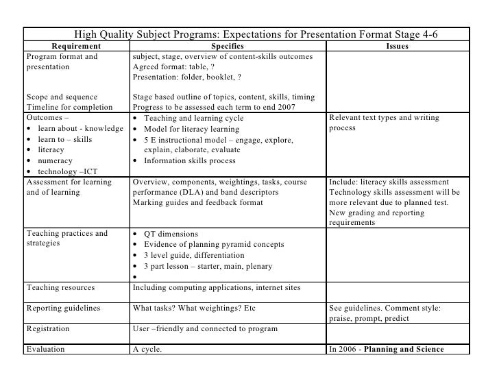 High Quality Subject Programs: Expectations for Presentation Format Stage 4-6        Requirement                          ...