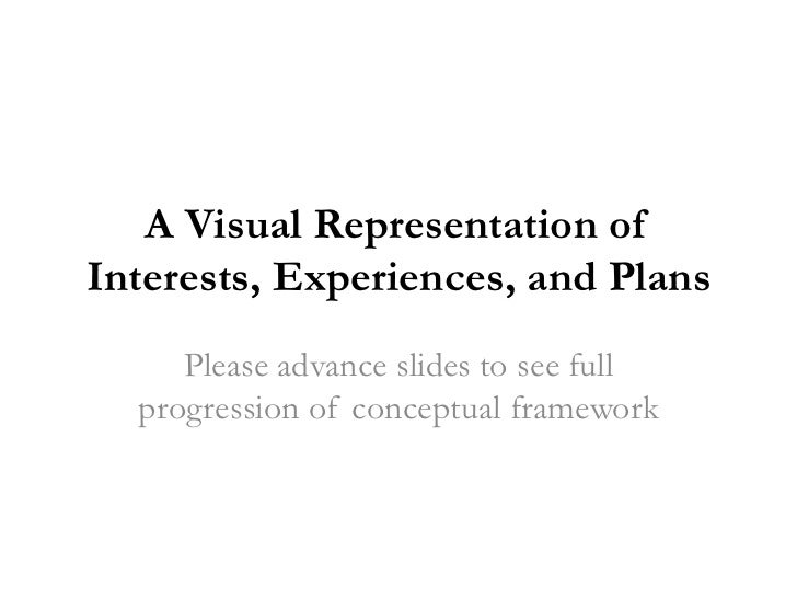 A Visual Representation ofInterests, Experiences, and Plans     Please advance slides to see full  progression of conceptu...